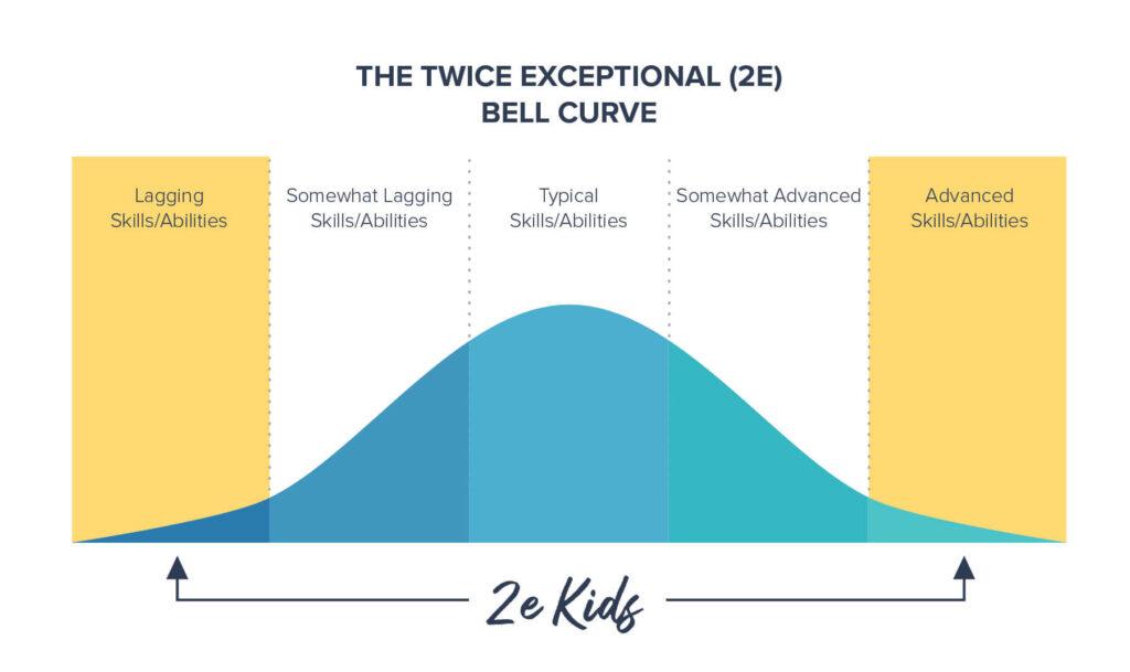 BellCurve7